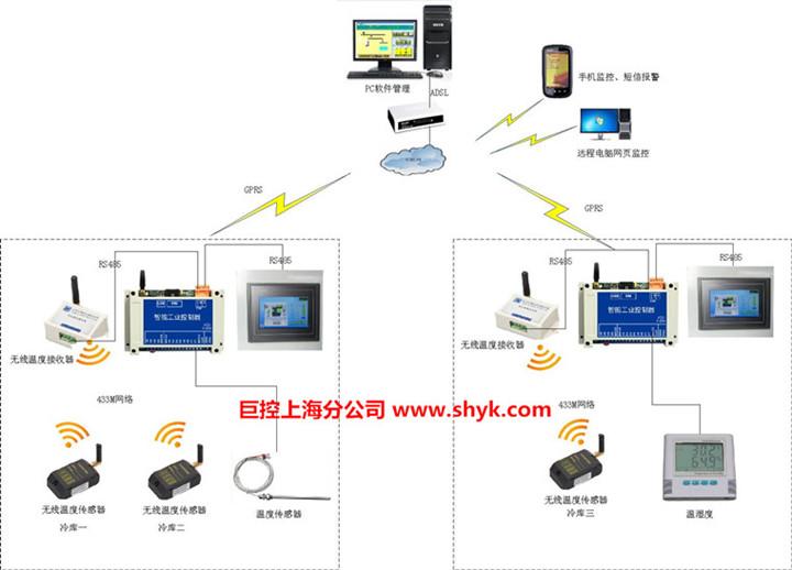 > 温度远程监控        温度自动监测系统根据储存医药冷库仓库的管理